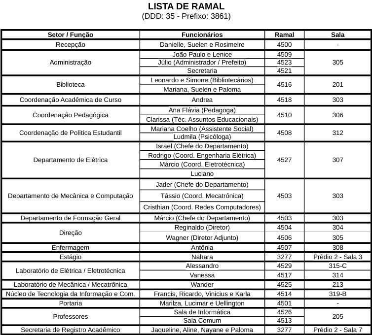 Lista de Ramal